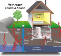 How Does Radon Enter Your House? indoor air quality system