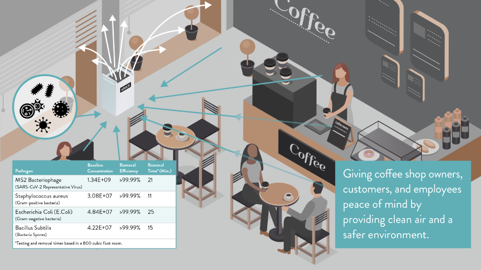Using Airbox in Coffee Shop & Restaurant Settings